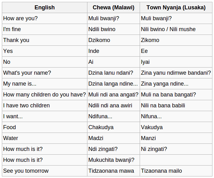 English In Italian: Download Free Chewa (Chinyanja) Course With Audio And Text