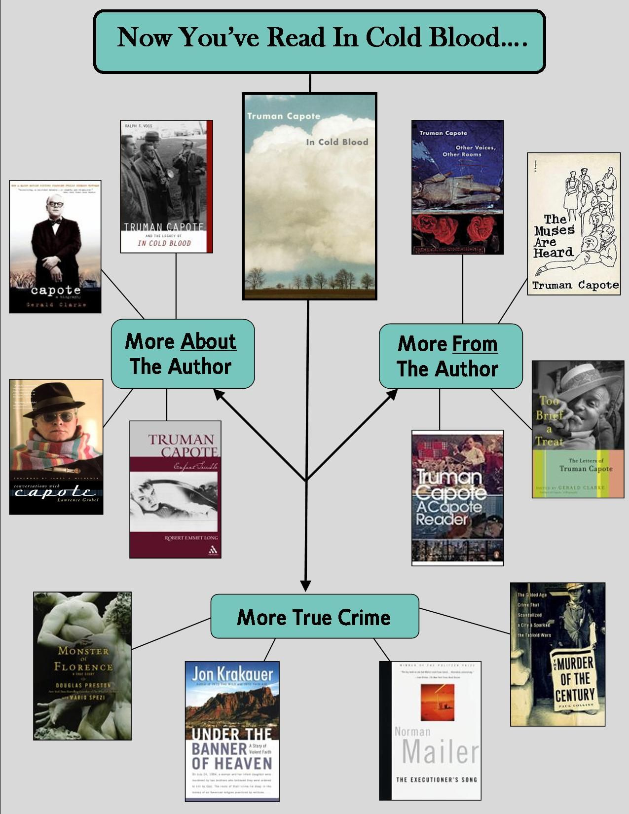 Pin by Kathy Carter on Read Alikes Library signage