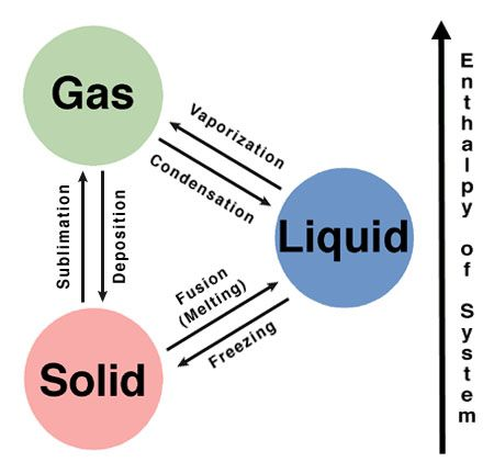 Phase Change Diagram Chemistry 100 Images Chem 2 1 Heat Phase