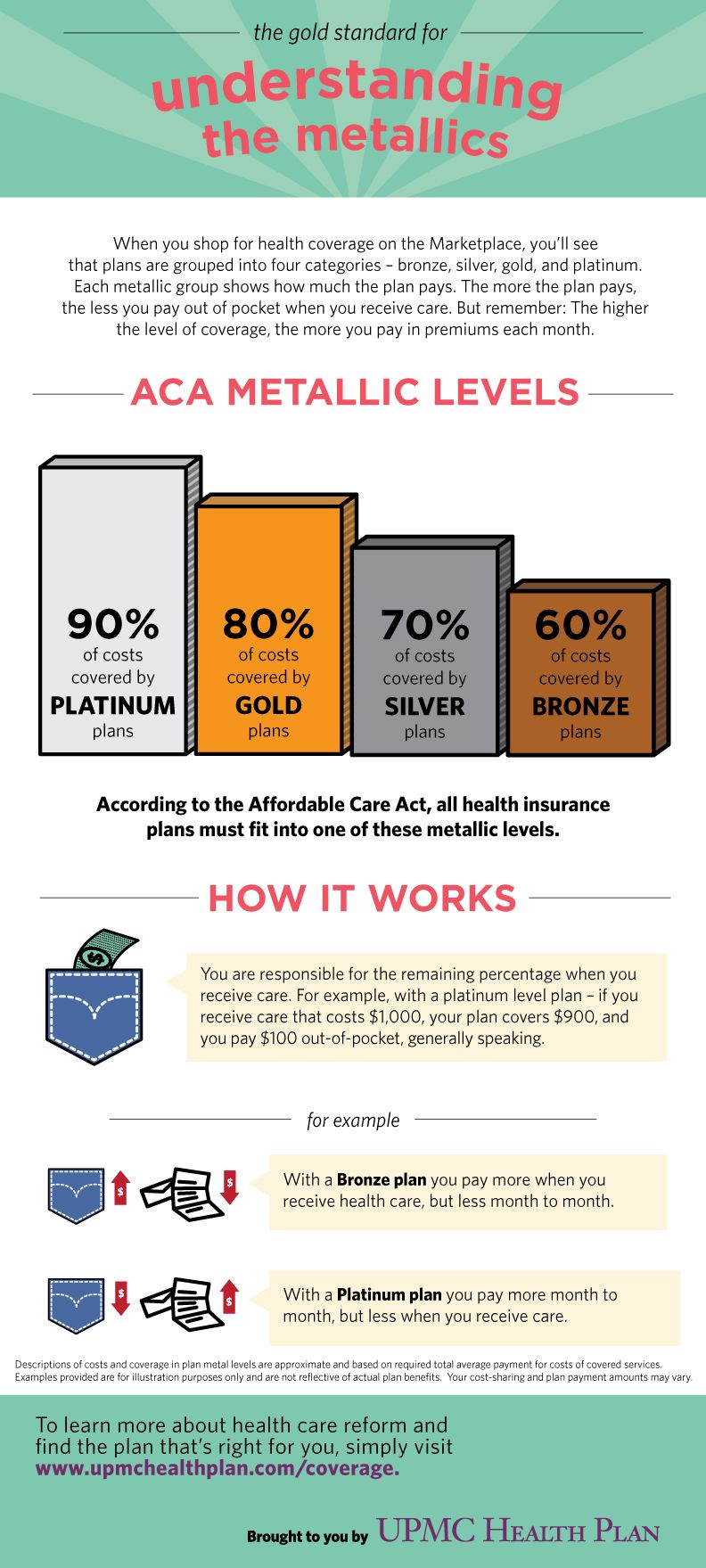 Infographic understanding health insurance metallic for Multi generational product plan