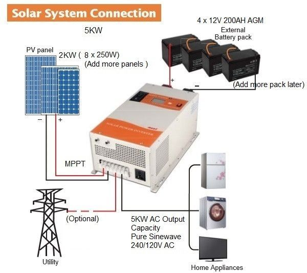 Off Grid Whole House Power 5kw Solar Generator Kit Powered With