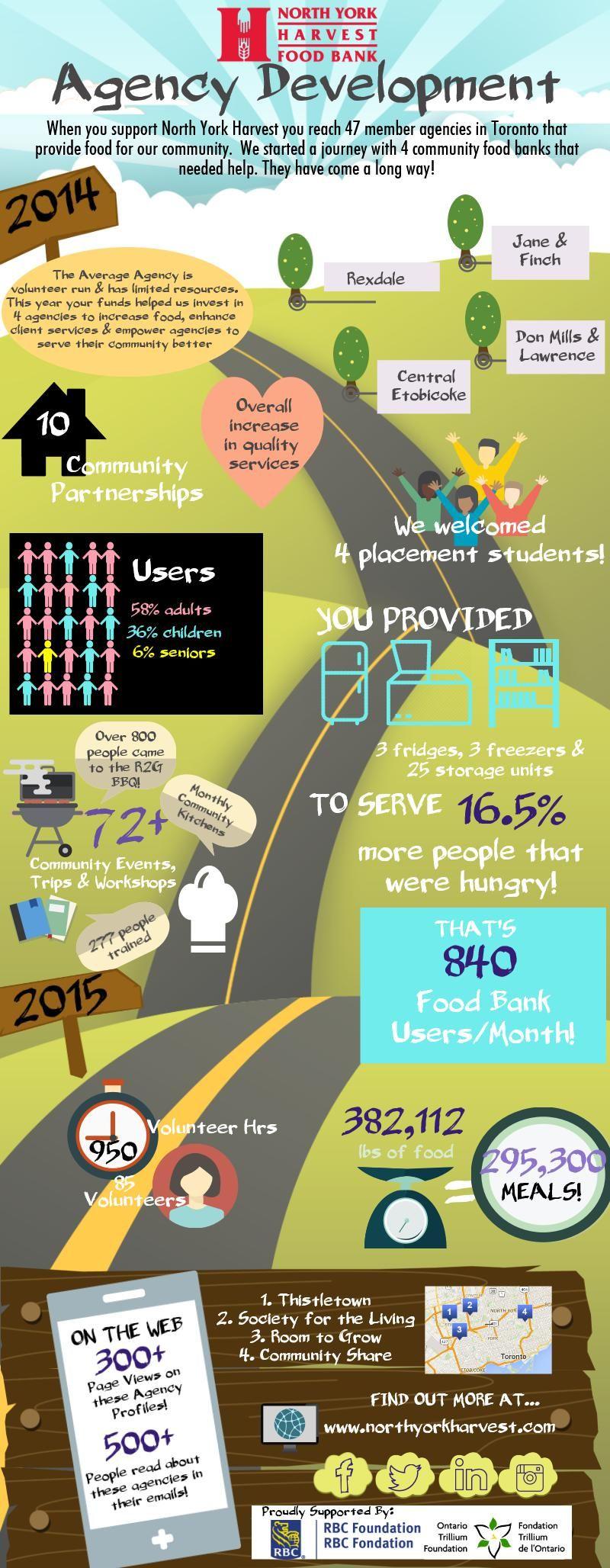 Agency Development North York Food Bank Infographic
