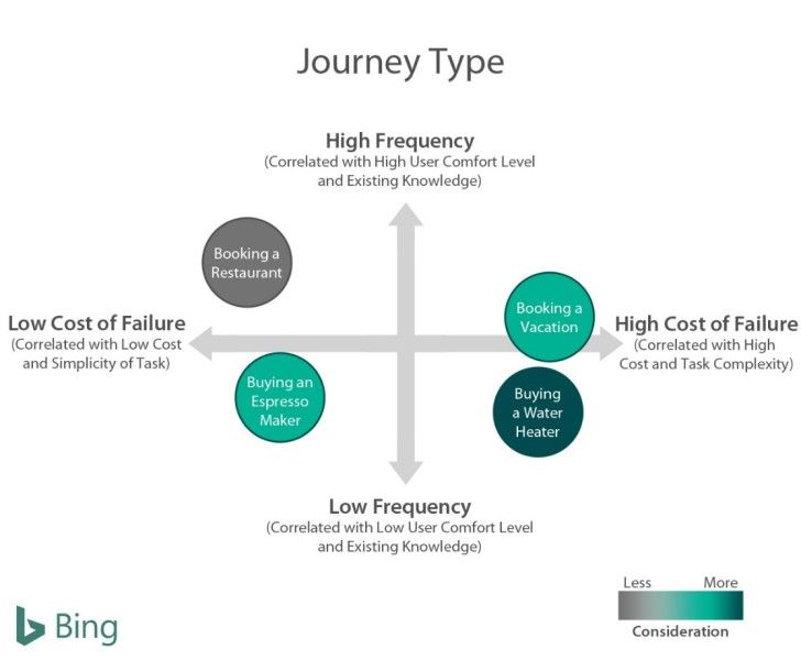 New Insights On The Customer Decision Journey Journey Mapping