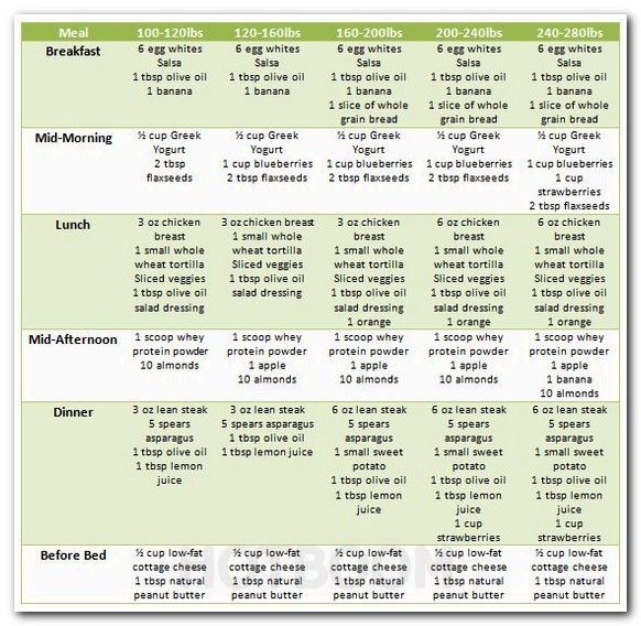 Best diet plan for gaining muscle indian fat loss chart sustained energy foods healthy eating not to eat on  abs also rh pinterest