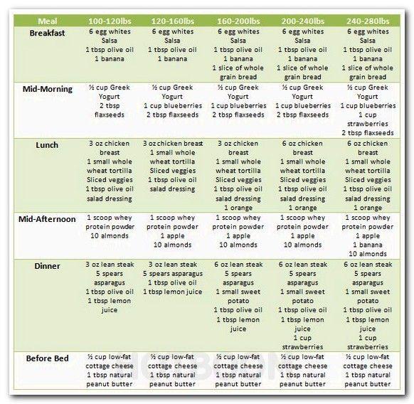 best diet plan for gaining muscle, indian fat loss diet chart - diet chart