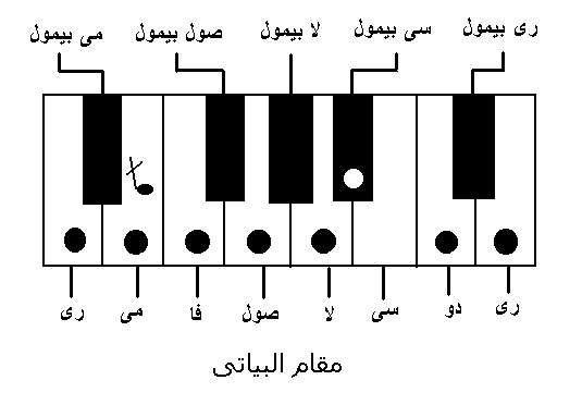 مقام البياتي Music Notes Notes Diagram