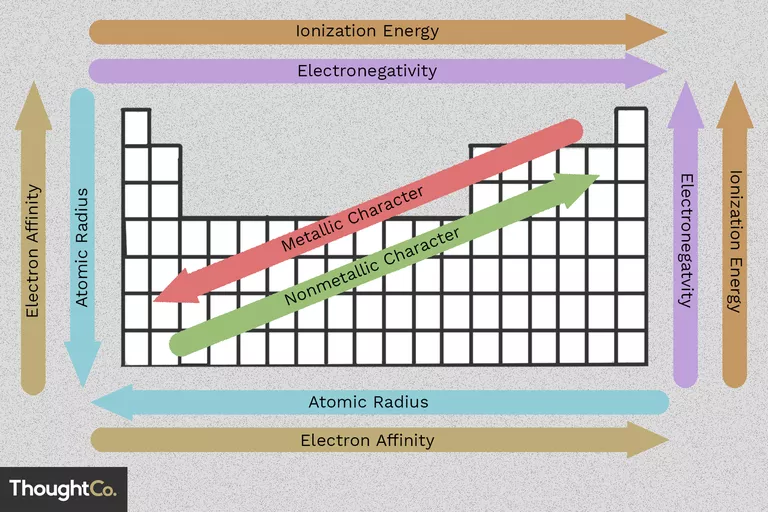 Easy To Use Chart Of Periodic Table Trends Periodic Table Science Notes Electron Affinity