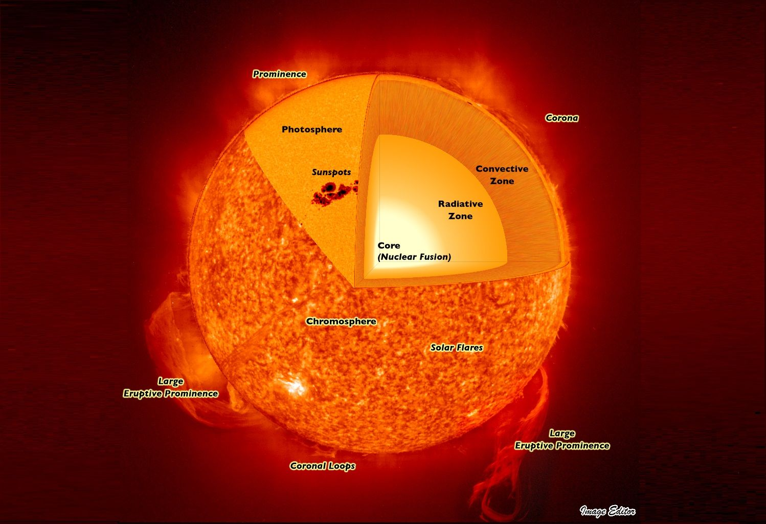 Life Cycle Of A Big Star