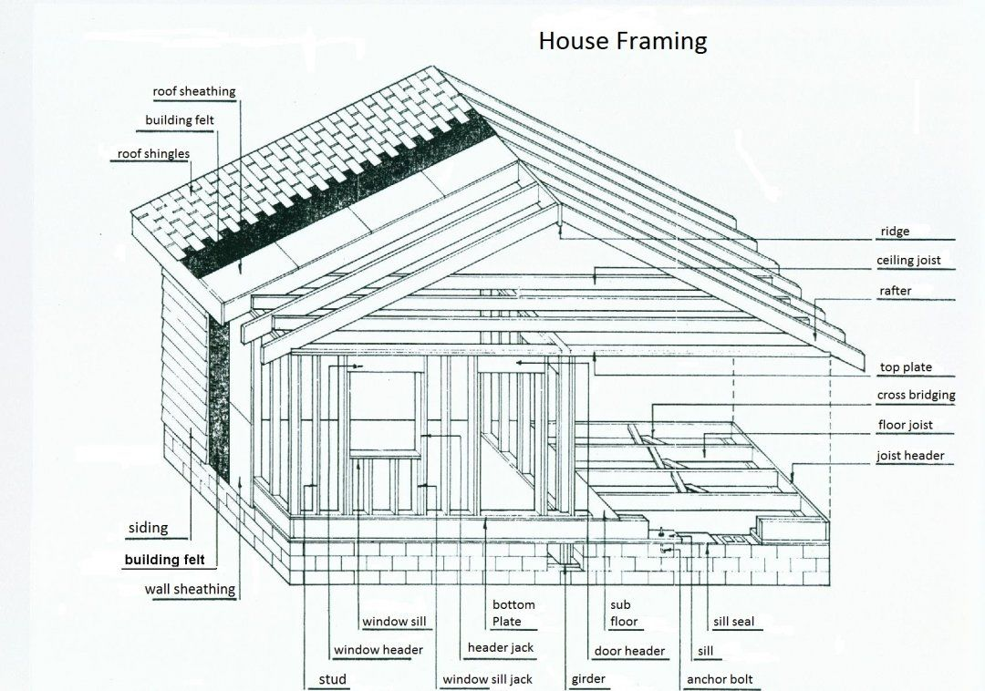 Pin on Home Inspections