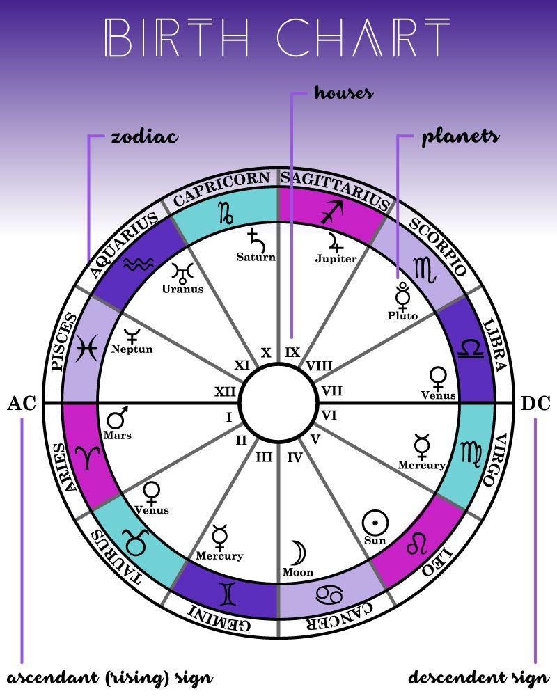 Astrology Basics Birth Chart Astrology Astrology Pisces Astrology