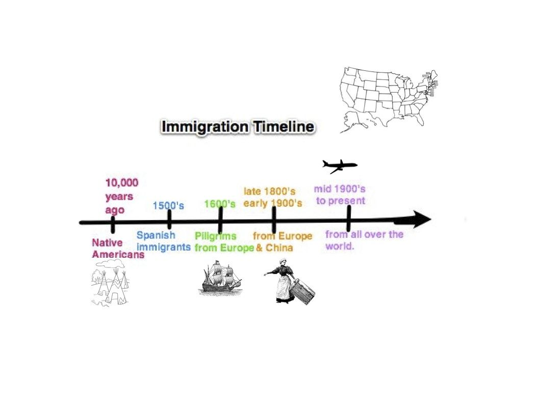 Sample Immigration To The US Timeline This Type Of Graphic