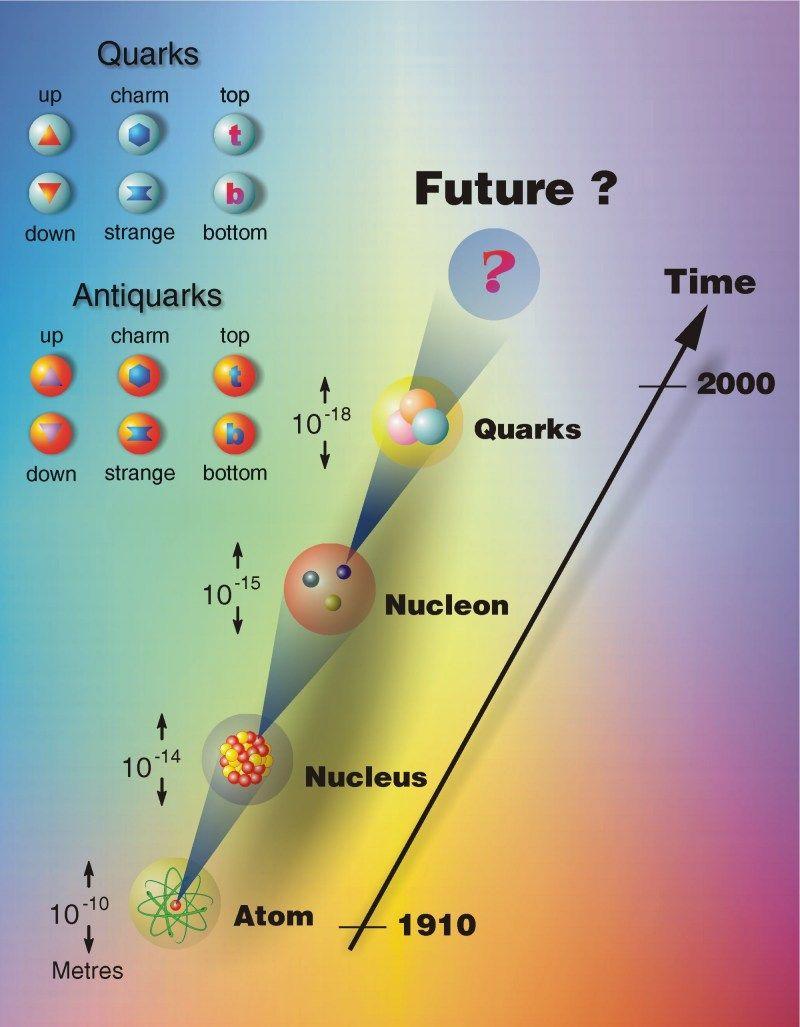 Estructura Del Atomo Fisica