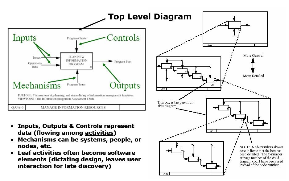 Structured Analysis Example Structured Analysis Wikipedia The Free Encyclopedia