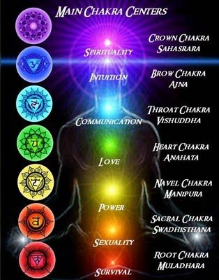 The Chakras are energy centers that run along the spine. Each ...