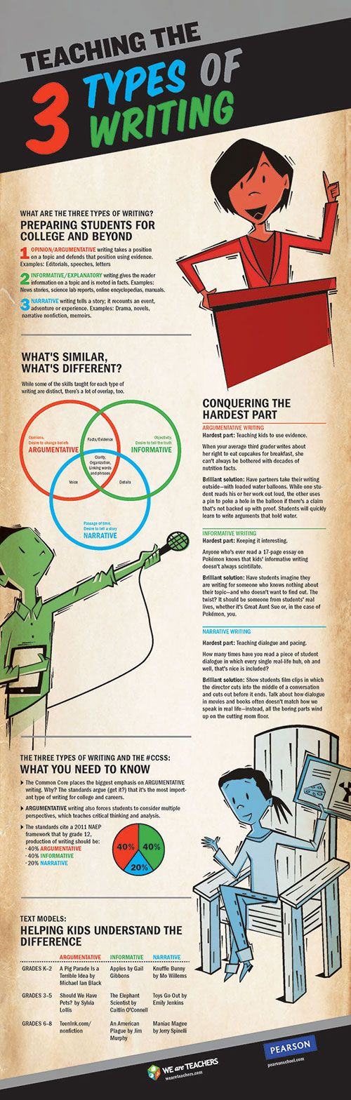 Teaching the 3 Types of Writing: Argumentative, Informative, Narrative #Infographic #infografía
