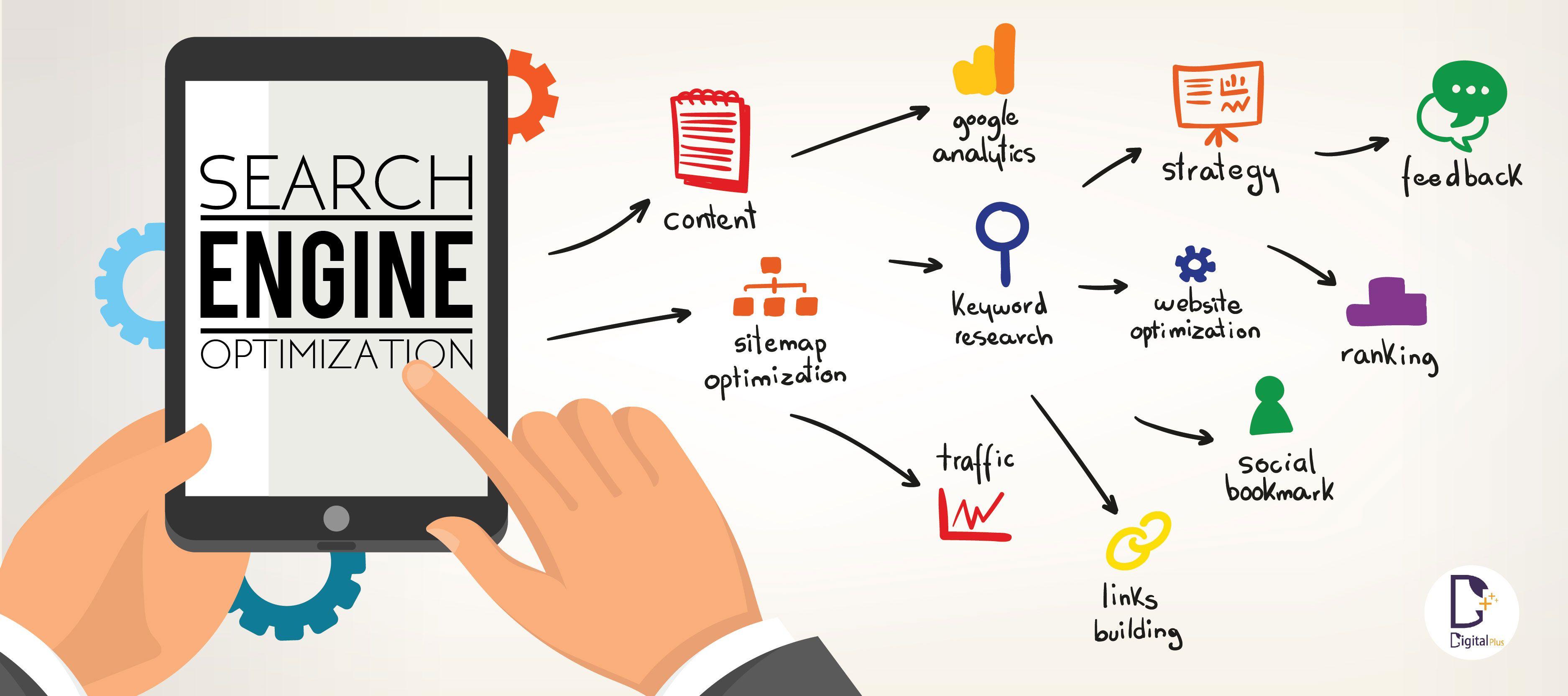 7 Critical OnPage Optimization Ranking Factors HTML