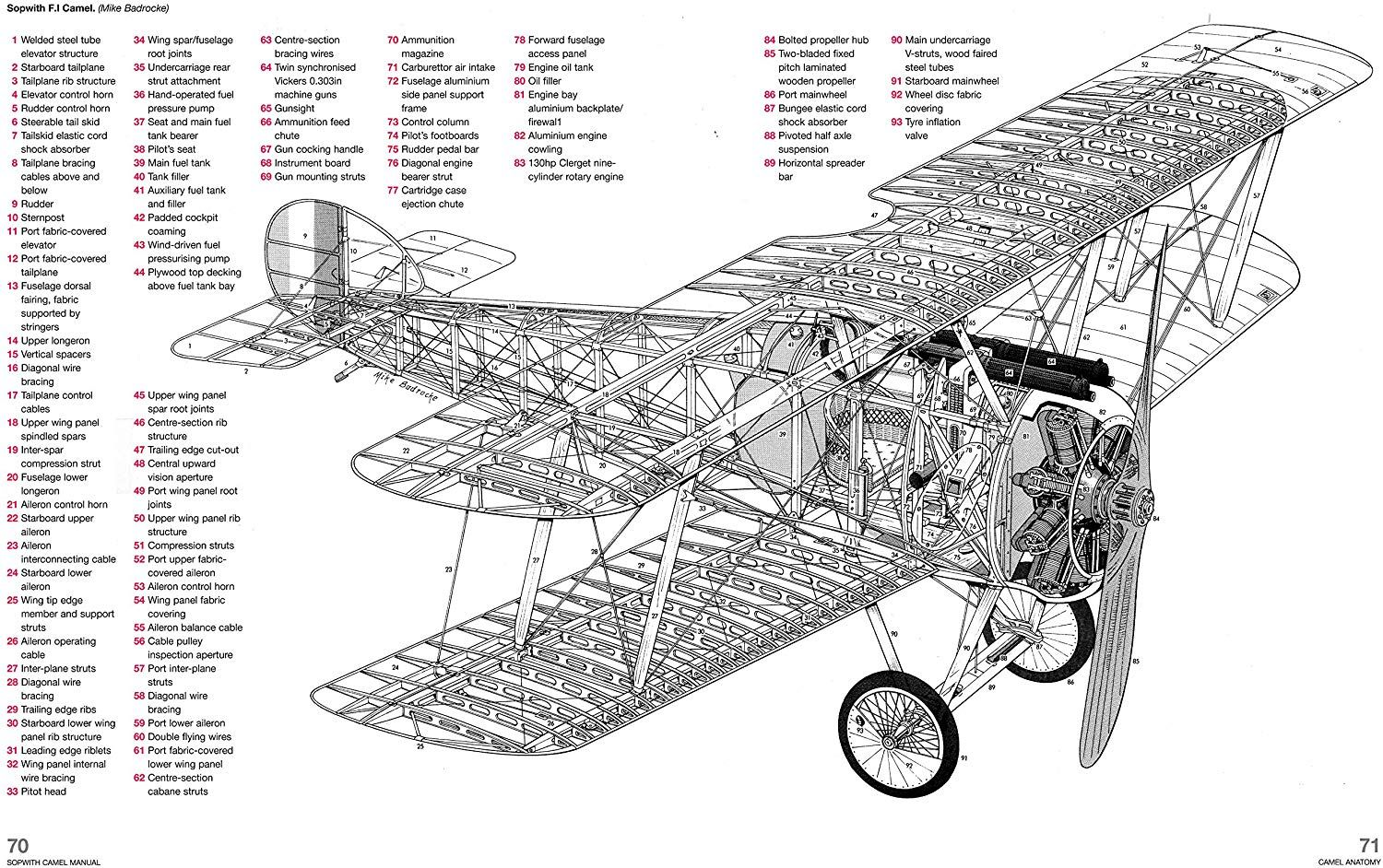 Sopwith Camel Manual: Models F.1/2F.1 (Owners' Workshop