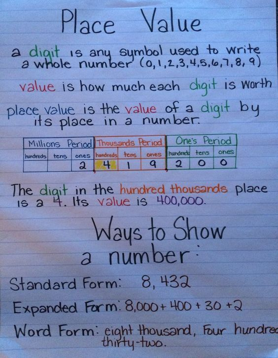 Place Value Anchor Chart More Math Fourth Grade Math