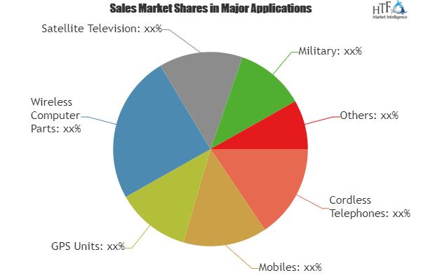 Wireless Communication Technologies Market Is Booming Worldwide