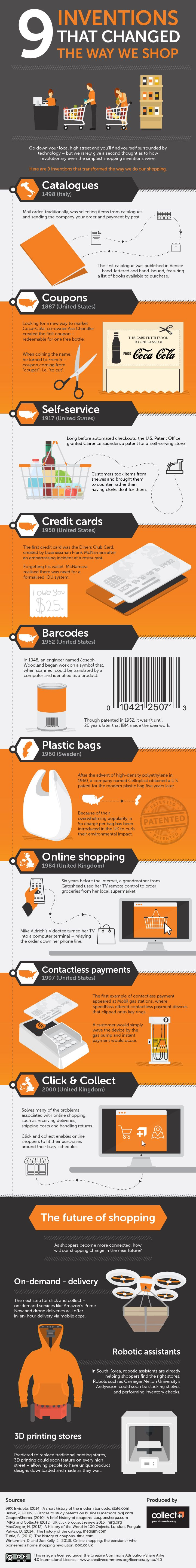 9 Inventions That Changed the Way We Shop #infographic