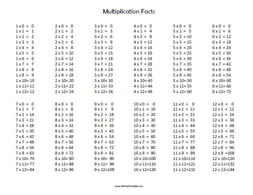 Free Printable Multiplication Facts Table 1 12 Chart Worksheets