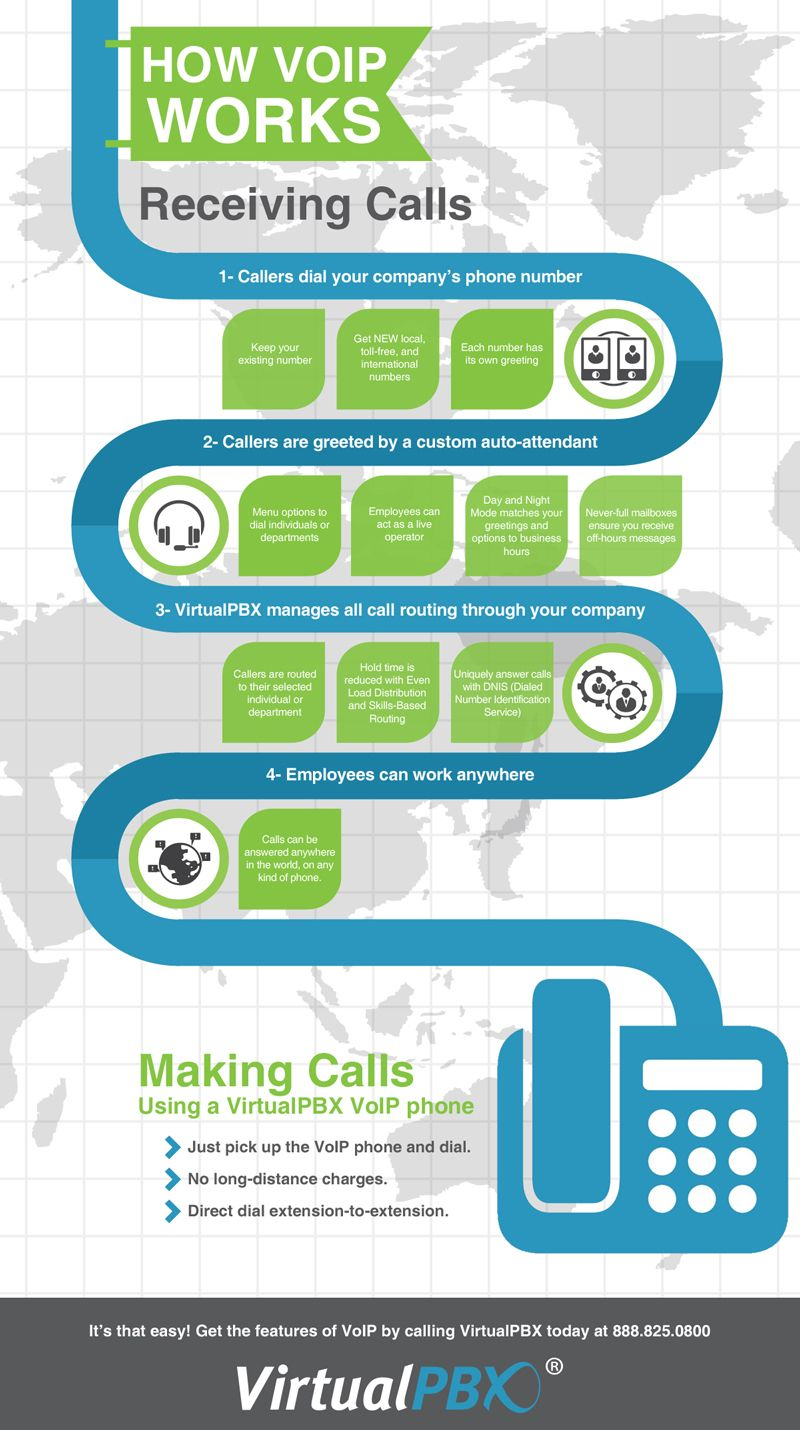 Infographic How VoIP Works Voip, Voip phone, Voice over