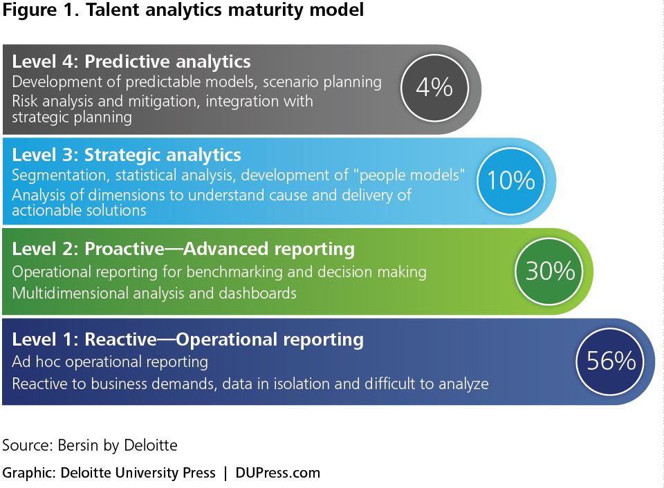 HR departments capture enormous amounts of data, but these - strategic analysis report