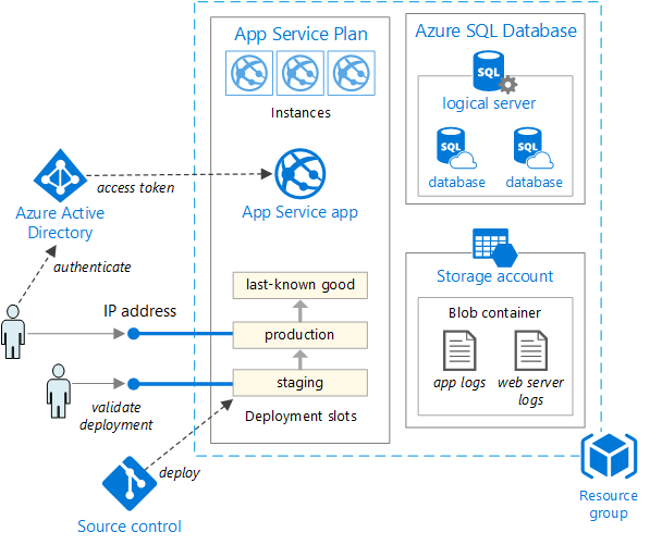 21d6dfb214f2f4dd1dd410cfc3834b80 - Deploy Asp Net Web Application To Azure