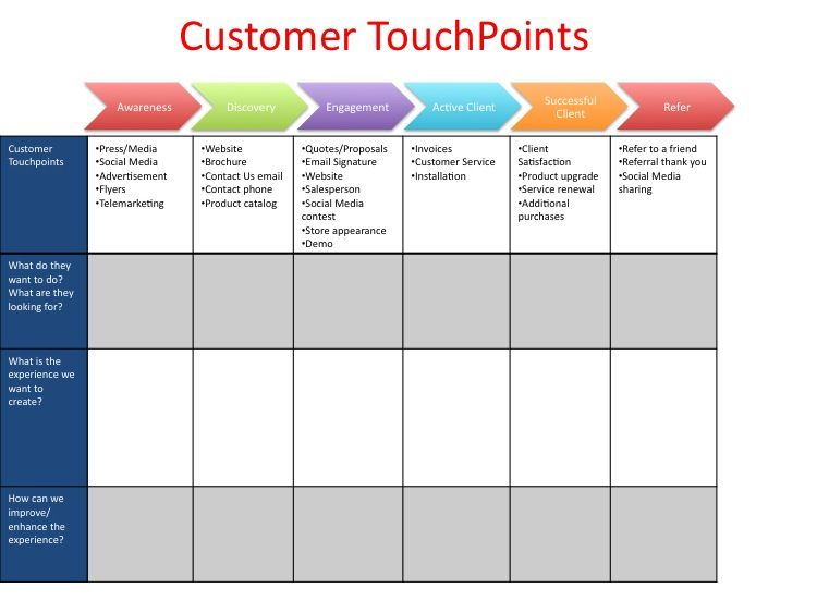 How Are Your Customer TouchPoints Small Business Pinterest - Customer journey map touchpoints