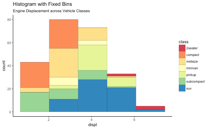 Stacked Bar Chart for distribution - a k a  Histogram with 5 Bins