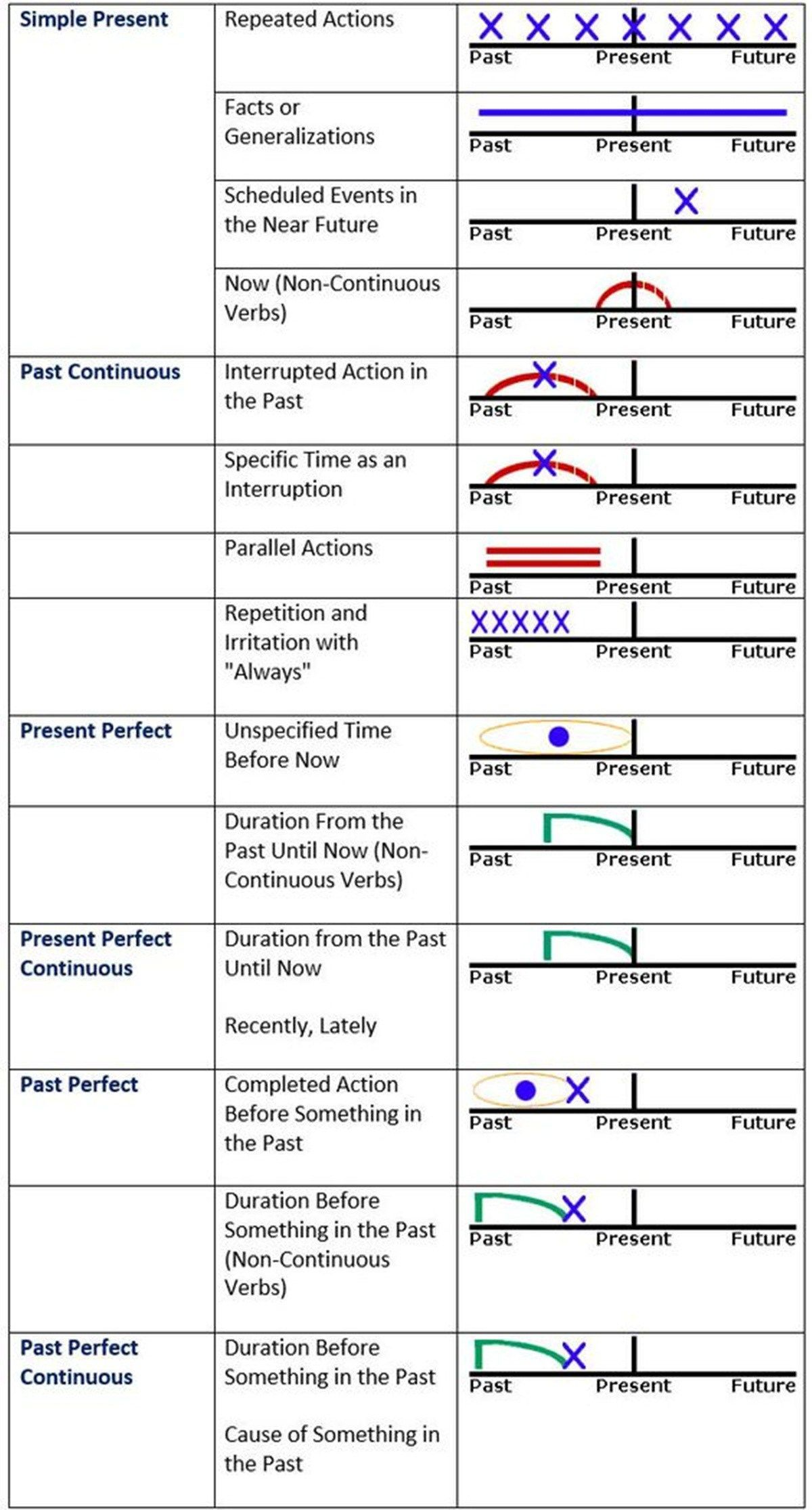 Verb Tenses Tell Us How An Action Relates To The Flow Of
