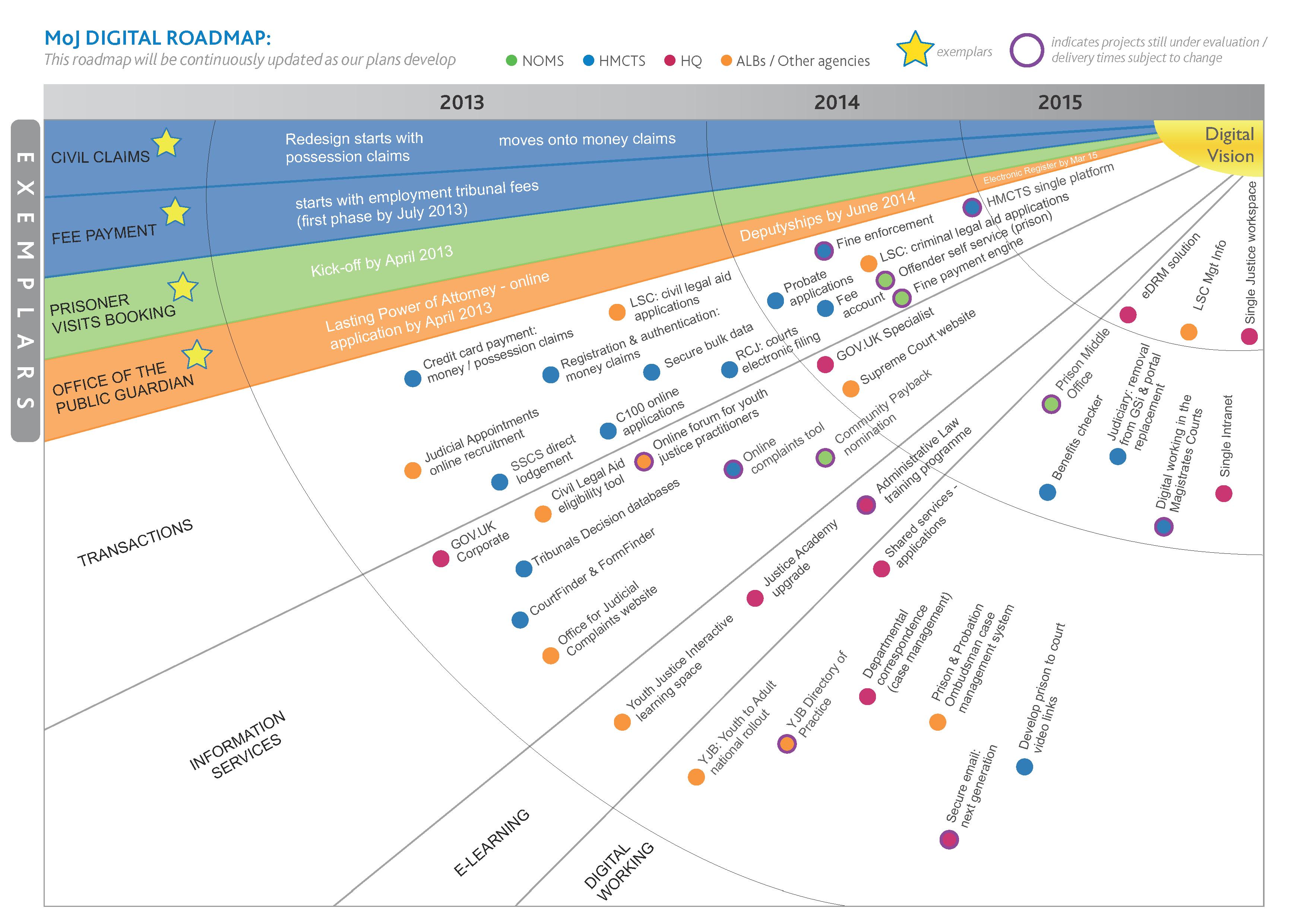 Digital Roadmap Visual Example Disruptive Technology Change Management Strategic Planning Strategy