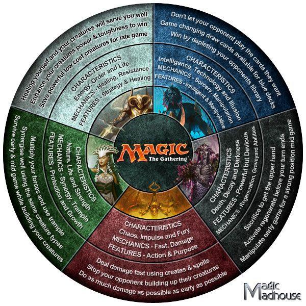Magic The Gathering Infographic Games Deckbuilding Pinterest