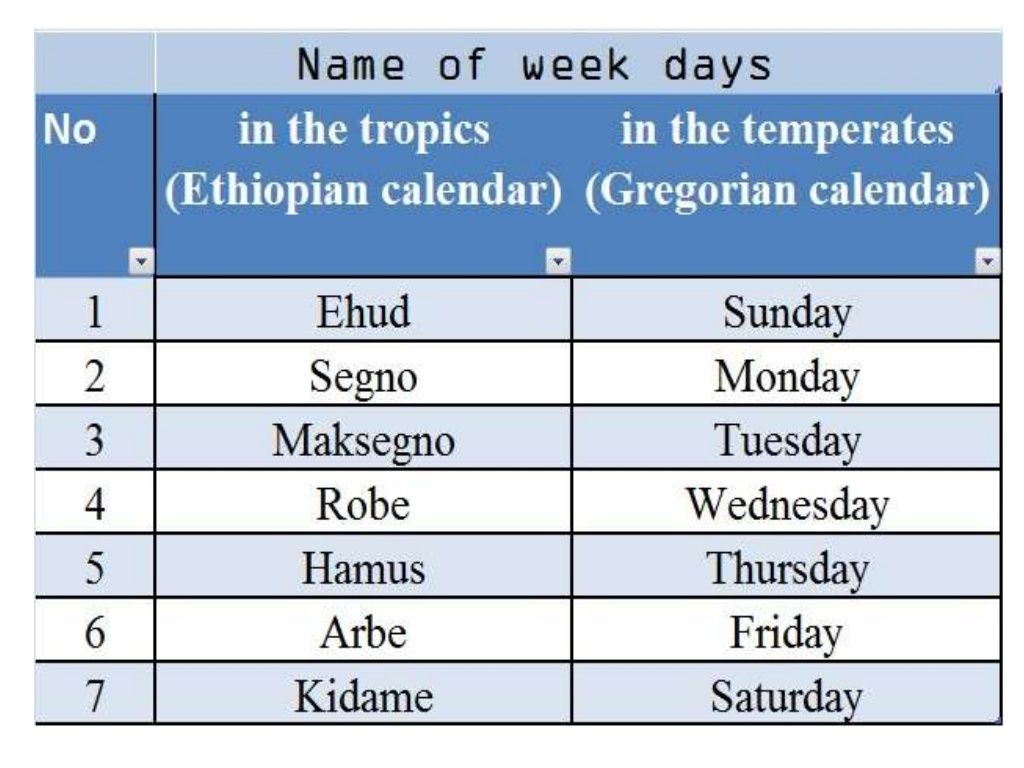 Name Of Week Days Of The Tropics Are Different From The Temperates