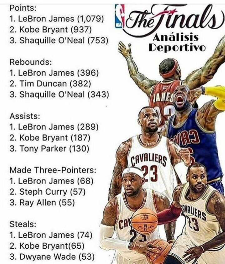 99aeb978868 LeBron in the Playoffs