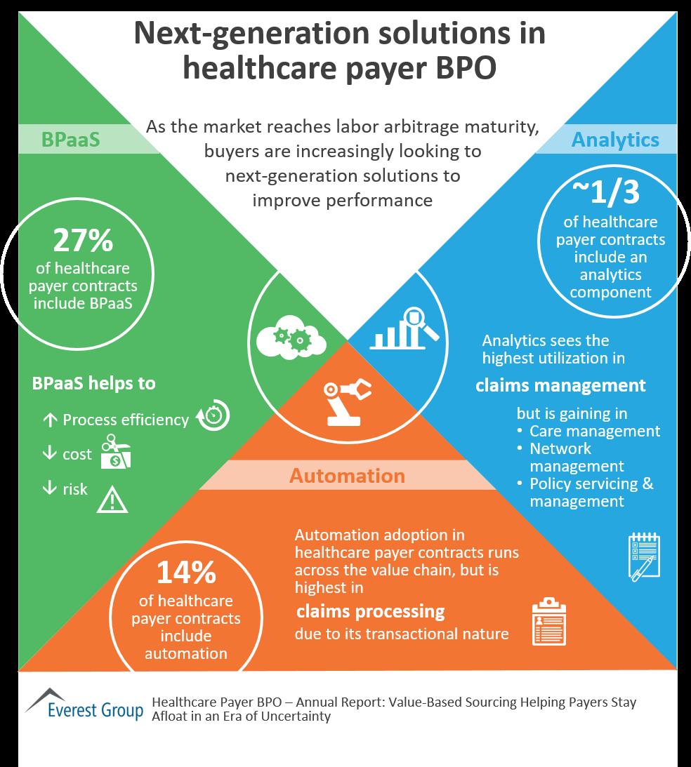 Next Generation Solutions In Healthcare Payer Bpo Market Insights Bpo Health Care Marketing
