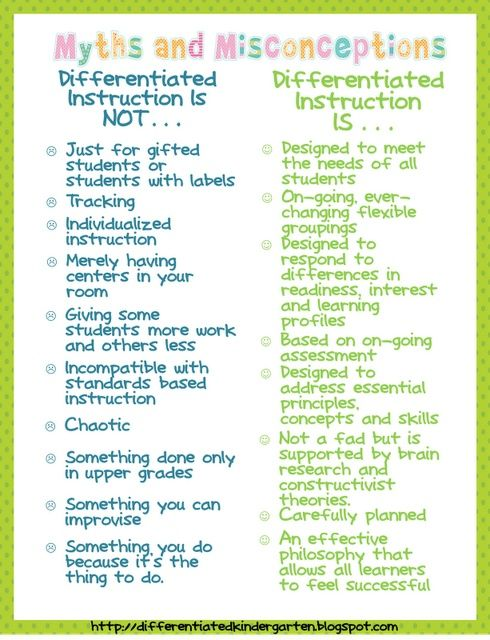 The Differentiation Destination Pre Assessing What You Know About
