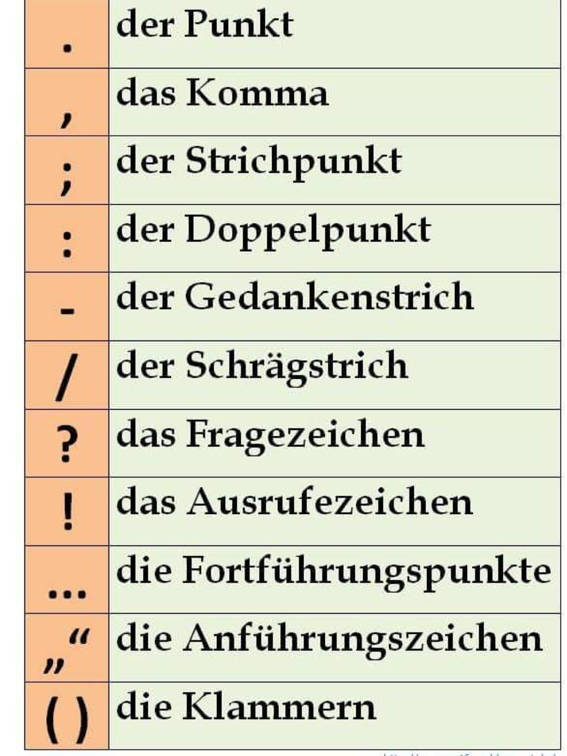 German punctuation | Deutsch Sprache | Pinterest | Punctuation