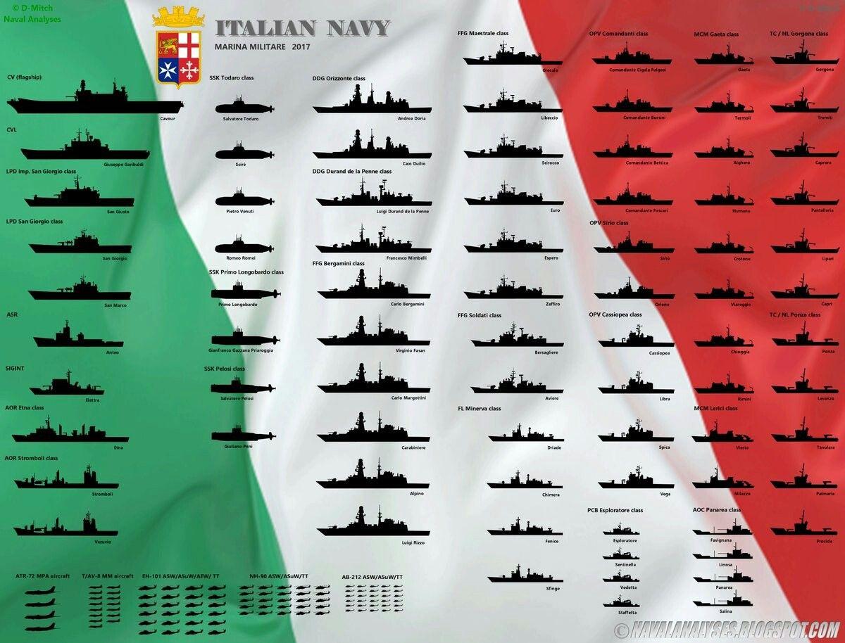 Pin by shaked il on graphics navio marinha