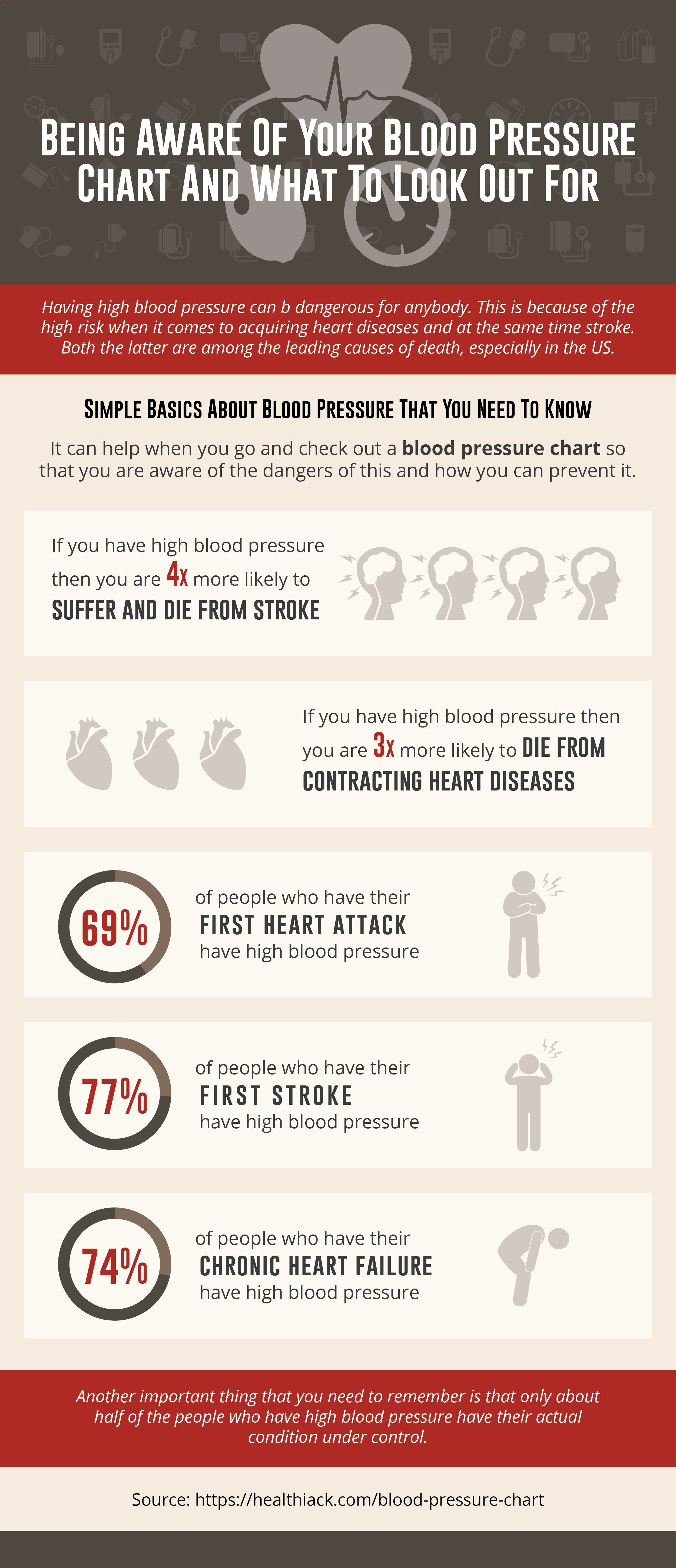 Know the right level of blood pressure with a normal blood ...