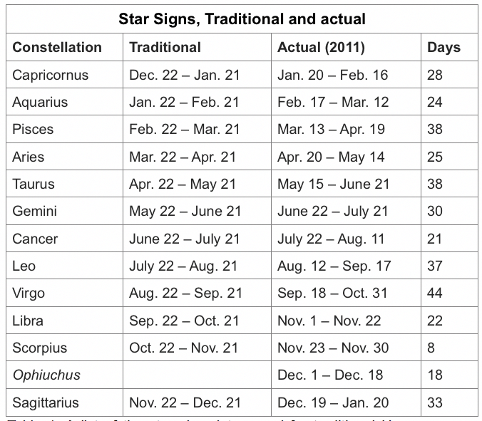 dates of horoscope signs