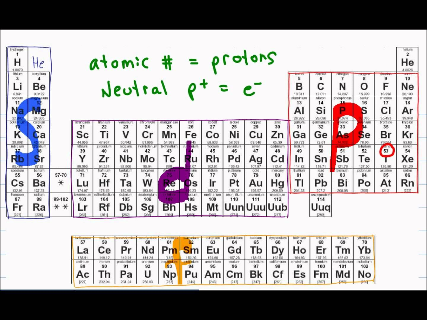 Electron Configuration of Atoms gen chem refresher for
