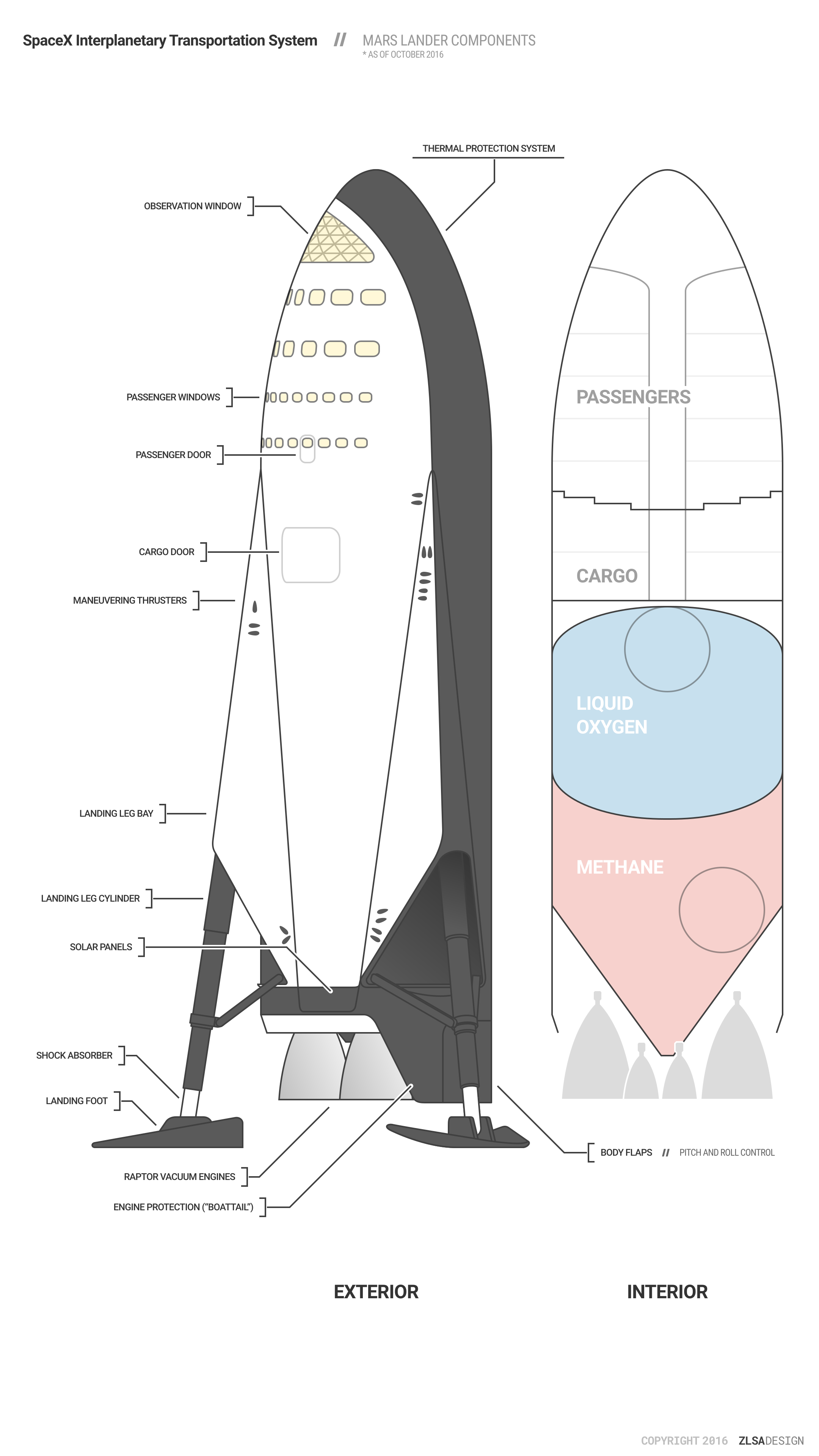 Spacex Its Infographics Spacex Nasa Space Program Space Travel
