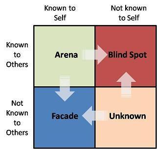 The johari window is a technique created by joseph luft for Window quadrant
