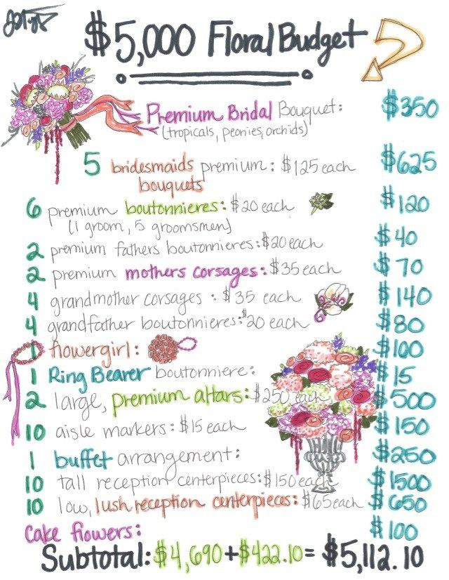 5 000 wedding flower budget nashville weddings pinterest
