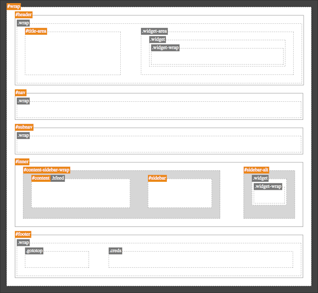 Every Genesis Theme Follows This Layout Wireframe To Some Degree