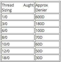 Thread Aught System To Denier Conversion Chart Fly Tying Tools Fly Tying Equipment Fly Tying