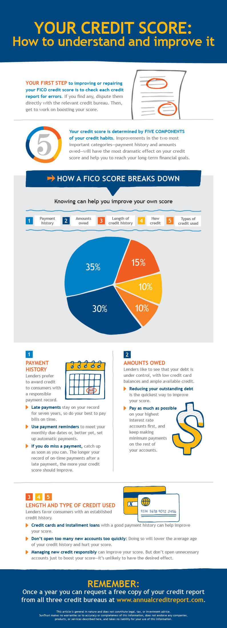 Hack your credit score in three easy steps infographic
