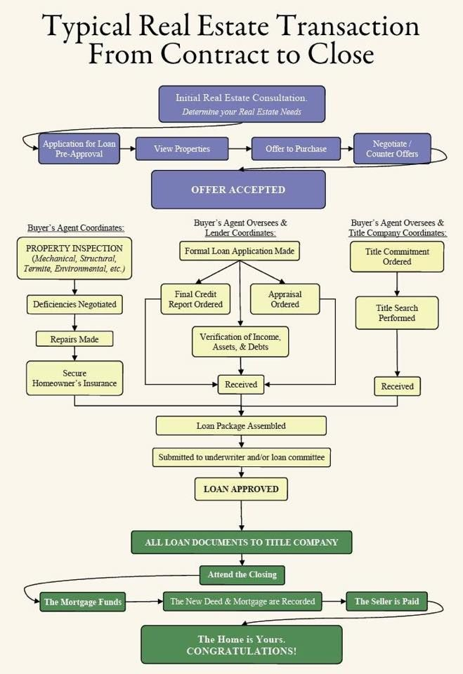The Home Buying Process Flow Chart Ibovnathandedecker
