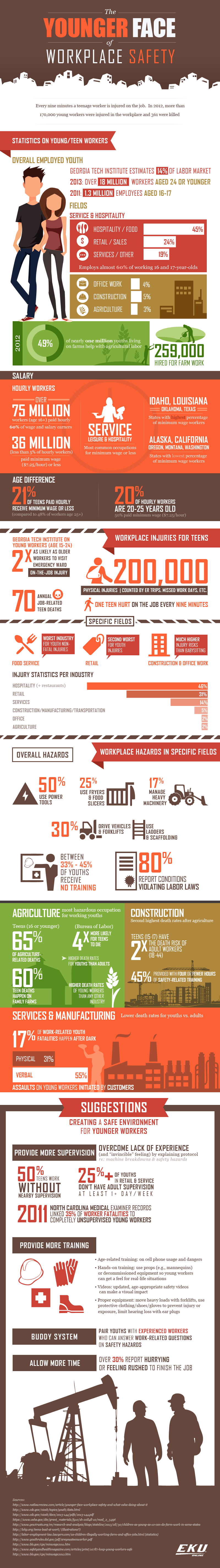 The Younger Face of Workplace Safety #Infographic